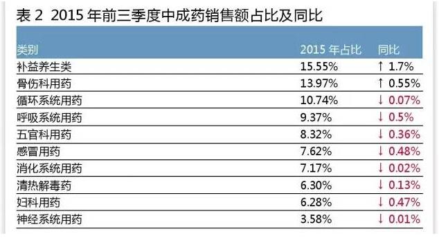 2019年药品销售排行_医药大省药品销售排行公布,多国内药企掉榜