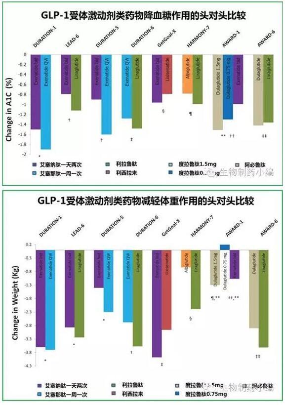 基础胰岛素方面,德谷胰岛素的低血糖风险更低,注射时间更灵活